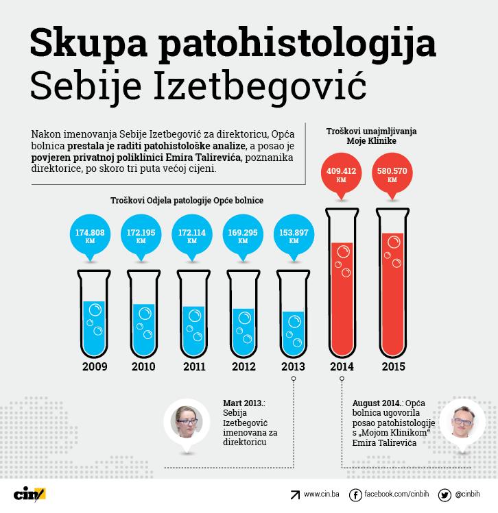 cin, infografika, bolnica